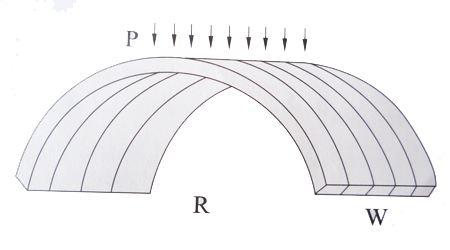 耐力板弯曲示意图